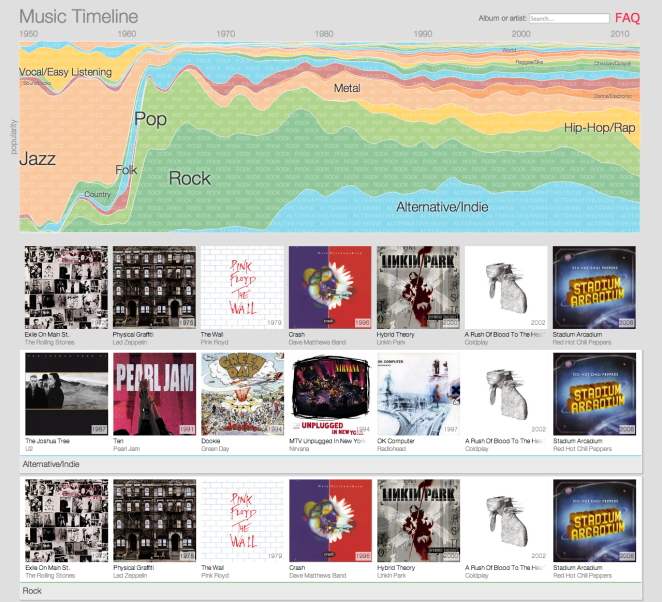 Music Timeline by Google